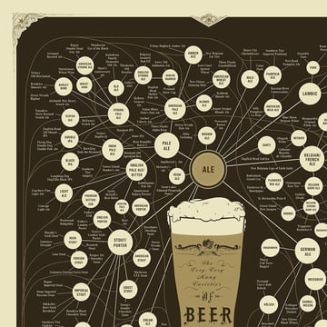 Pop Chart Lab - The Very, Very, Many Varieties of Beer