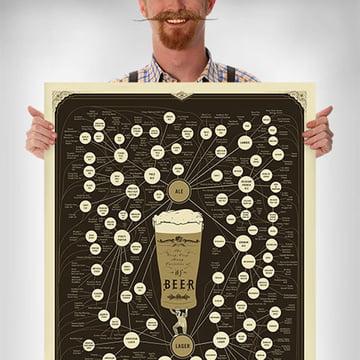 Pop Chart Lab - The Very, Very, Many Varieties of Beer