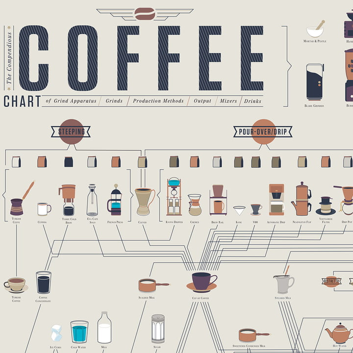 Pop Chart Lab - The Compendious Coffee Chart